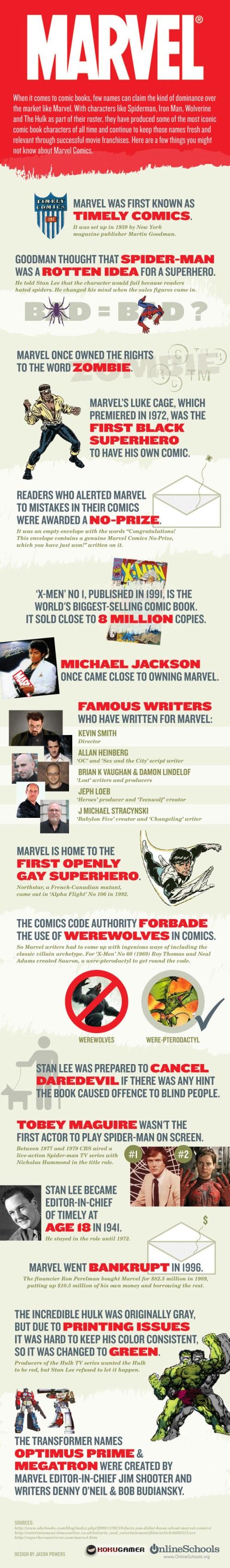 Marvel - Infografia