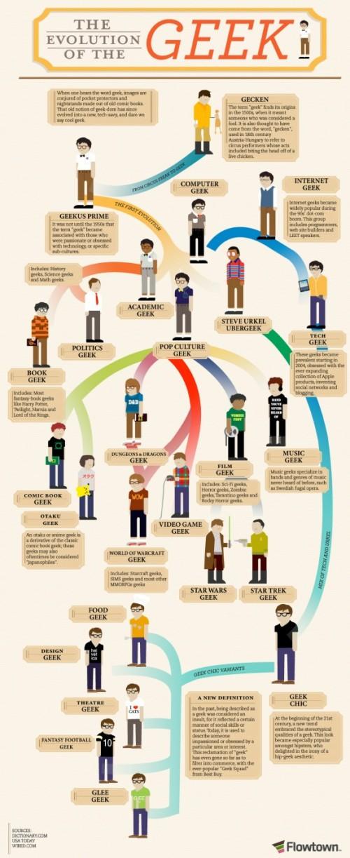 Evolución de los geeks
